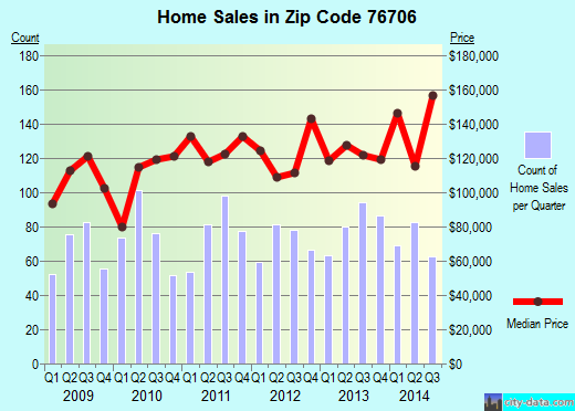 Zip code 76706 (Robinson, Texas) real estate house value trends
