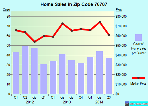Zip code 76707 (Waco, Texas) real estate house value trends