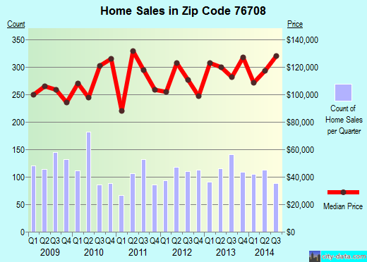 Zip code 76708 (Waco, Texas) real estate house value trends