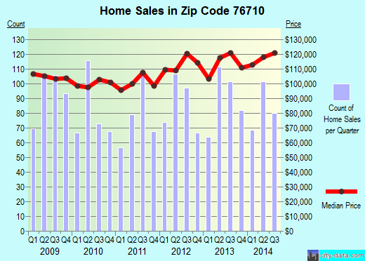 Zip code 76710 (Waco, Texas) real estate house value trends
