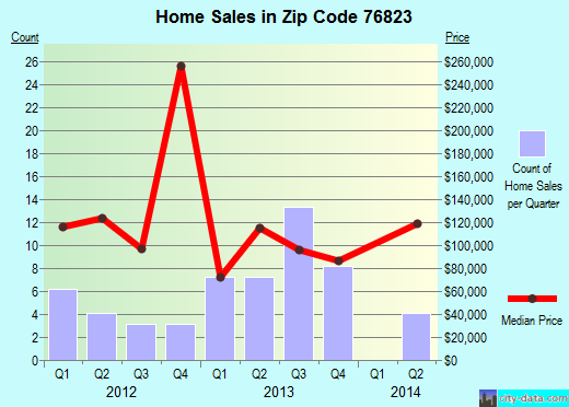 Zip code 76823 (Bangs, Texas) real estate house value trends