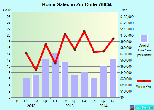 Zip code 76834 (Coleman, Texas) real estate house value trends