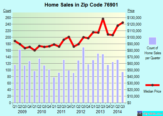 Zip code 76901 (Grape Creek, Texas) real estate house value trends