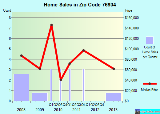 Zip code 76934 (, Texas) real estate house value trends