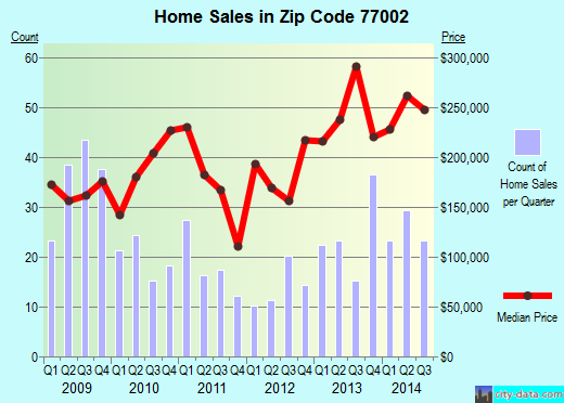 Zip code 77002 (Houston, Texas) real estate house value trends