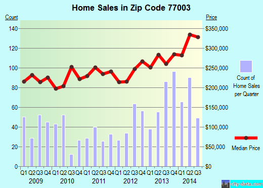 Zip code 77003 (Houston, TX) real estate house value trends