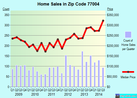 Zip code 77004 (Houston, TX) real estate house value trends