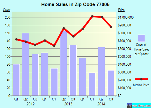 Zip code 77005 (Houston, TX) real estate house value trends