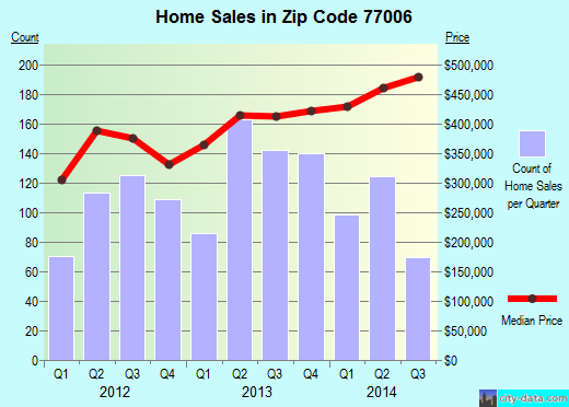Zip code 77006 (Houston, TX) real estate house value trends