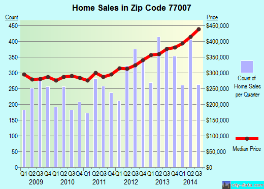 Zip code 77007 (Houston, TX) real estate house value trends