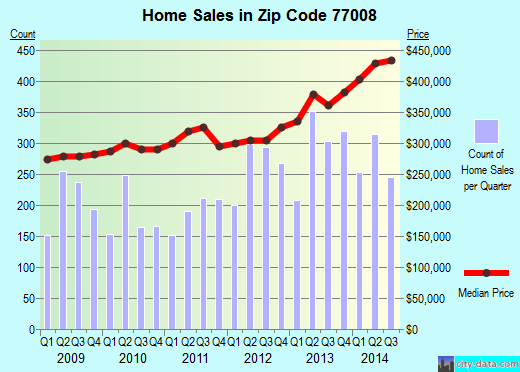 Zip code 77008 (Houston, TX) real estate house value trends