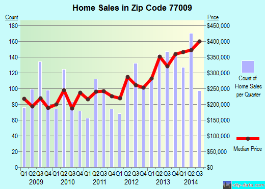 Zip code 77009 (Houston, TX) real estate house value trends