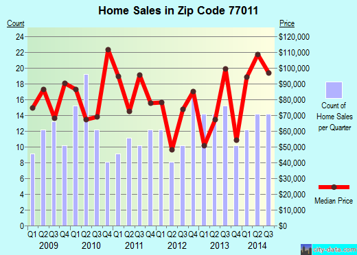Zip code 77011 (Houston, Texas) real estate house value trends