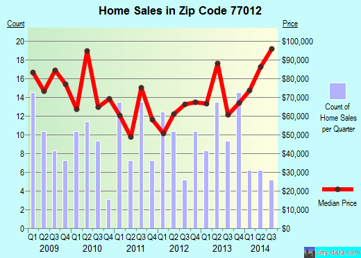 Zip code 77012 (Houston, TX) real estate house value trends