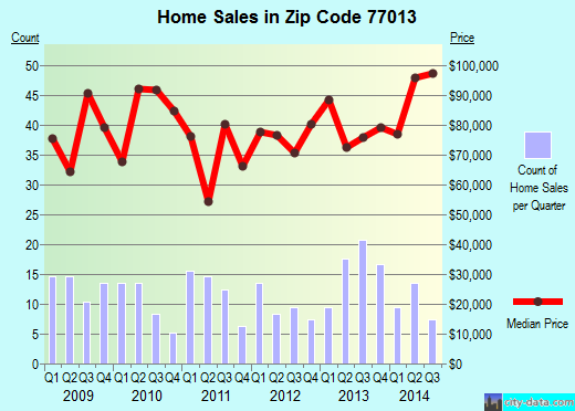 Zip code 77013 (Houston, TX) real estate house value trends