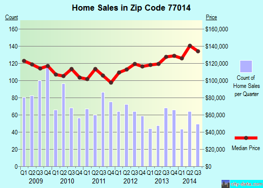 Zip code 77014 (Houston, Texas) real estate house value trends