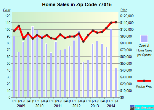 Zip code 77015 (Houston, TX) real estate house value trends