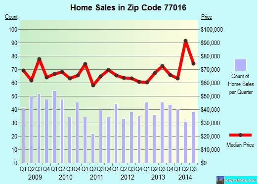 Zip code 77016 (Houston, Texas) real estate house value trends