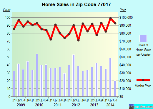 Zip code 77017 (Houston, Texas) real estate house value trends
