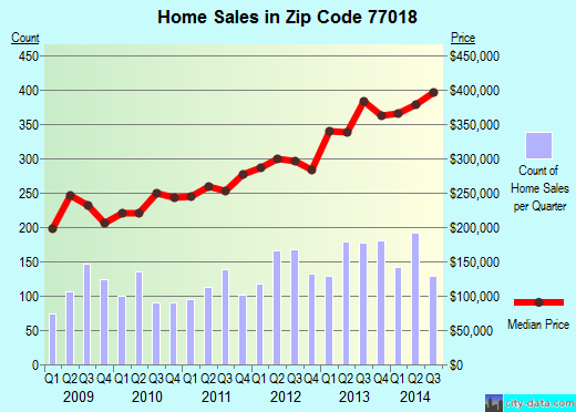 Zip code 77018 (Houston, TX) real estate house value trends