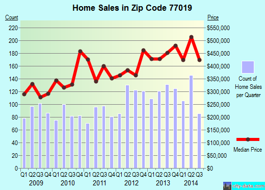 Zip code 77019 (Houston, Texas) real estate house value trends