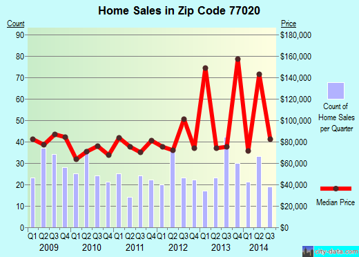 Zip code 77020 (Houston, Texas) real estate house value trends