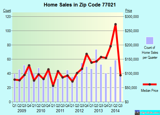 Zip code 77021 (Houston, Texas) real estate house value trends