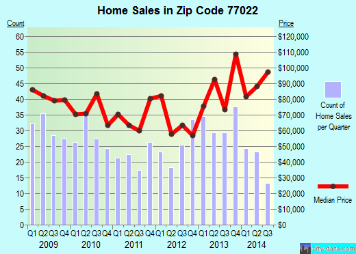 Zip code 77022 (Houston, TX) real estate house value trends