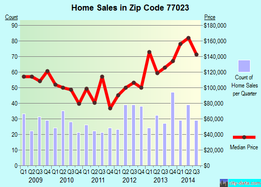 Zip code 77023 (Houston, TX) real estate house value trends