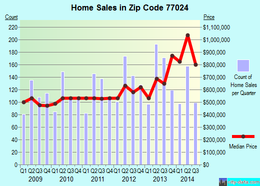 Zip code 77024 (Houston, TX) real estate house value trends
