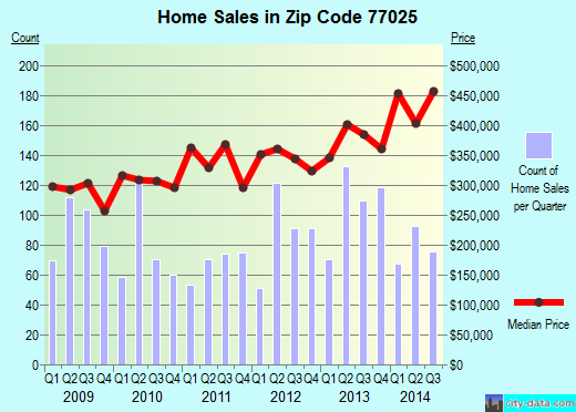 Zip code 77025 (Houston, TX) real estate house value trends