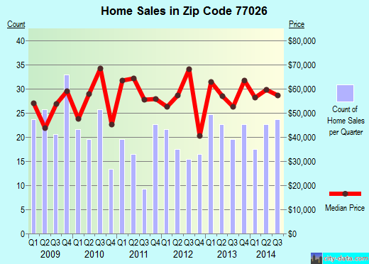 Zip code 77026 (Houston, TX) real estate house value trends