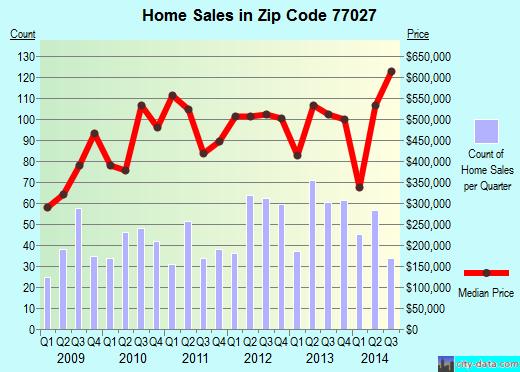 Zip code 77027 (Houston, TX) real estate house value trends