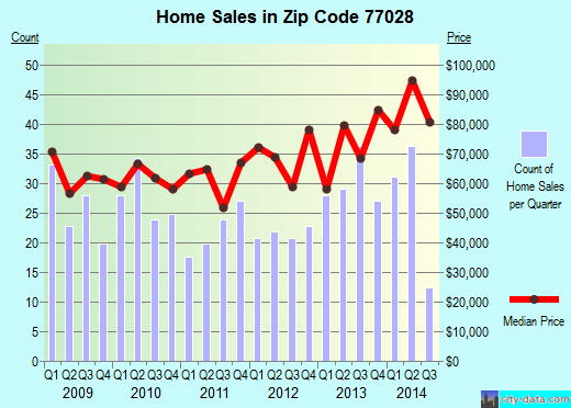 Zip code 77028 (Houston, Texas) real estate house value trends