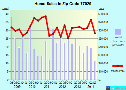Zip code 77029 (Houston, TX) real estate house value trends