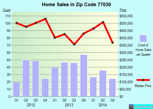 Zip code 77030 (Houston, Texas) real estate house value trends