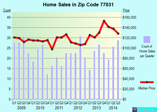 Zip code 77031 (Houston, TX) real estate house value trends
