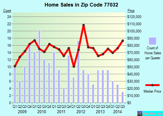Zip code 77032 (Houston, Texas) real estate house value trends