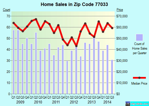 Zip code 77033 (Houston, TX) real estate house value trends