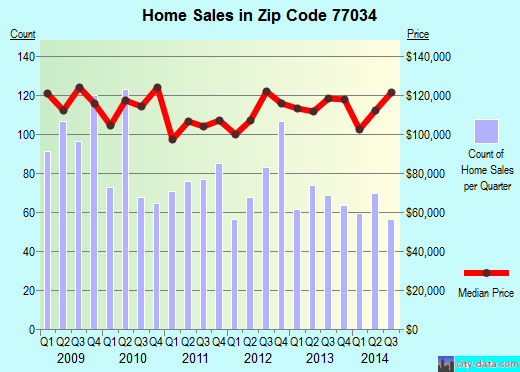 Zip code 77034 (Houston, Texas) real estate house value trends