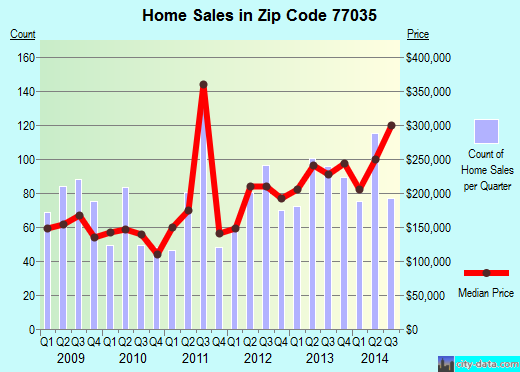 Zip code 77035 (Houston, TX) real estate house value trends