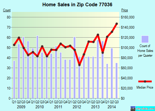 Zip code 77036 (HOUSTON, Texas) real estate house value trends
