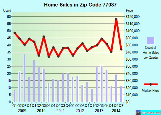 Zip code 77037 (Houston, TX) real estate house value trends