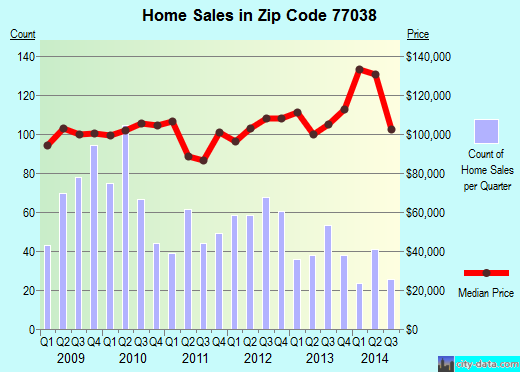 Zip code 77038 (Houston, Texas) real estate house value trends