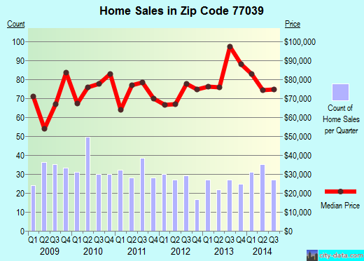 Zip code 77039 (Houston, TX) real estate house value trends