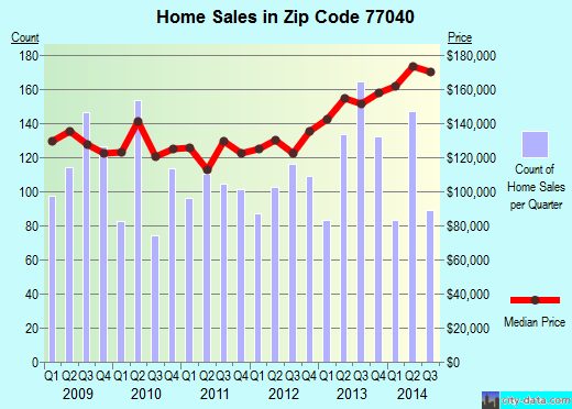 Zip code 77040 (Houston, Texas) real estate house value trends