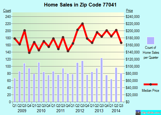 Zip code 77041 (Houston, Texas) real estate house value trends