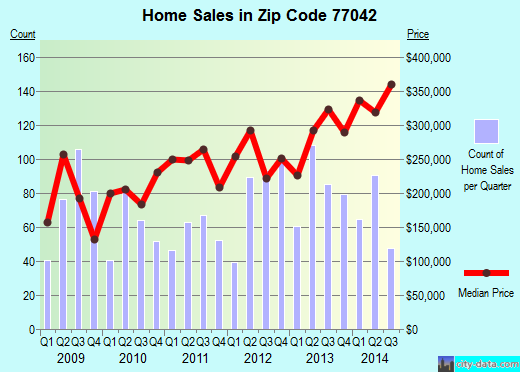 Zip code 77042 (Houston, Texas) real estate house value trends
