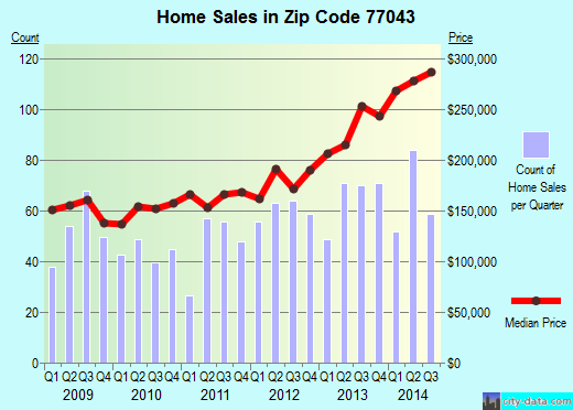 Zip code 77043 (Houston, TX) real estate house value trends
