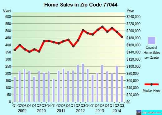 Zip code 77044 (Houston, TX) real estate house value trends
